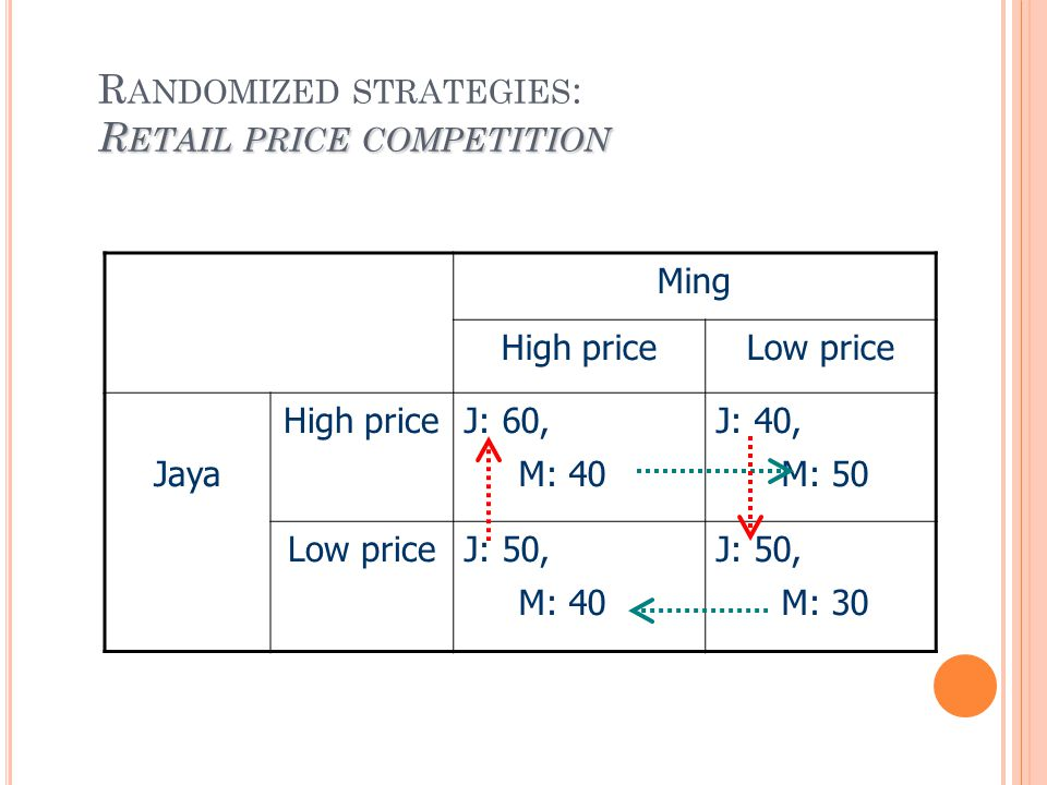 R ETAIL PRICE COMPETITION R ANDOMIZED STRATEGIES : R ETAIL PRICE COMPETITION Ming High priceLow price Jaya High priceJ: 60, M: 40 J: 40, M: 50 Low priceJ: 50, M: 40 J: 50, M: 30