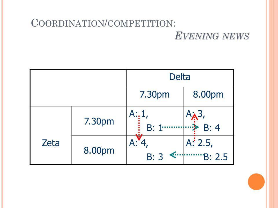 E VENING NEWS C OORDINATION / COMPETITION : E VENING NEWS Delta 7.30pm8.00pm Zeta 7.30pm A: 1, B: 1 A: 3, B: 4 8.00pm A: 4, B: 3 A: 2.5, B: 2.5