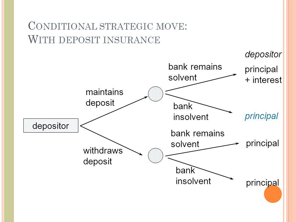 C ONDITIONAL STRATEGIC MOVE : W ITH DEPOSIT INSURANCE depositor maintains deposit withdraws deposit bank insolvent bank remains solvent principal + interest principal depositor principal bank remains solvent bank insolvent