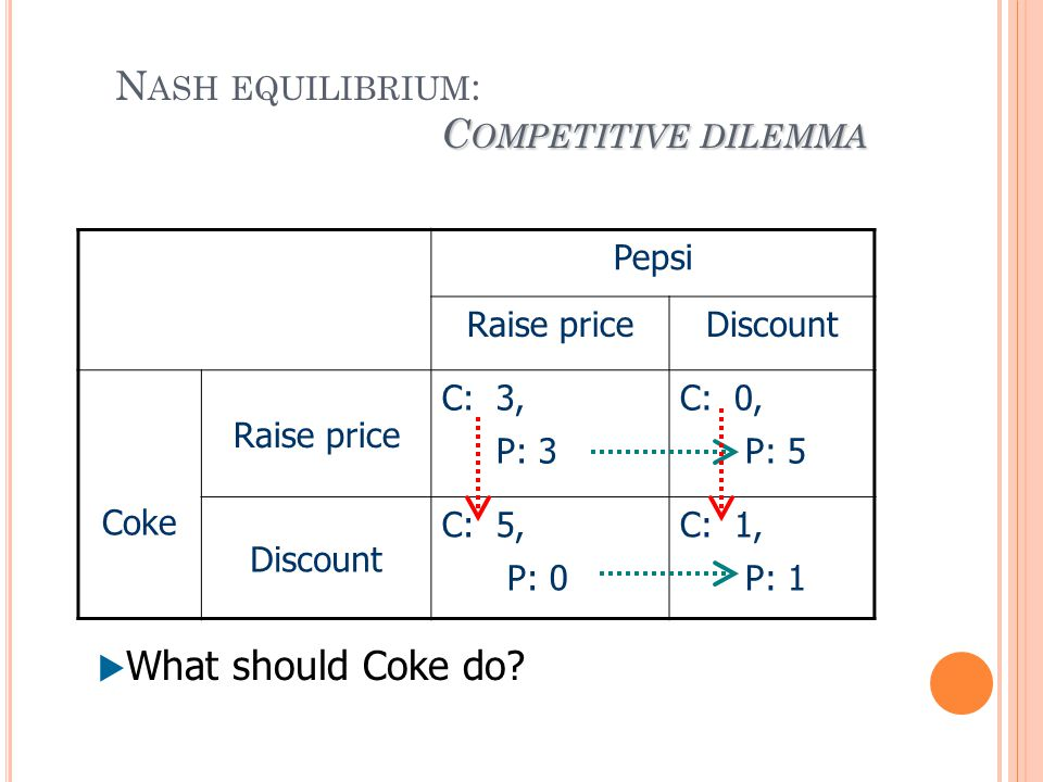 C OMPETITIVE DILEMMA N ASH EQUILIBRIUM : C OMPETITIVE DILEMMA Pepsi Raise priceDiscount Coke Raise price C: 3, P: 3 C: 0, P: 5 Discount C: 5, P: 0 C: