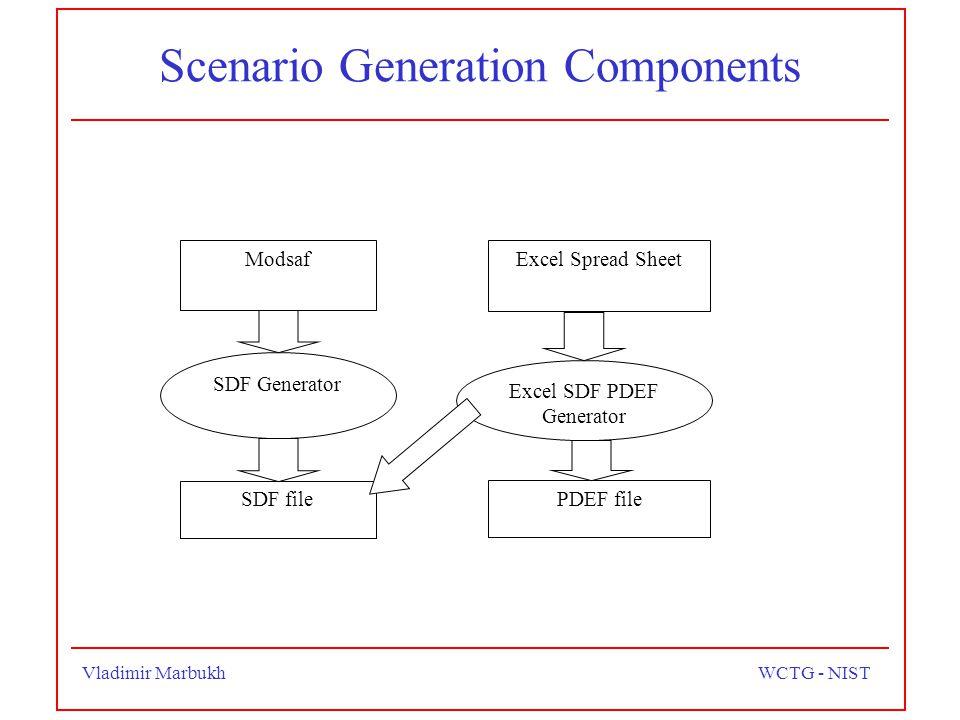 Vladimir MarbukhWCTG - NIST Scenario Generation Components Modsaf SDF file SDF Generator Excel Spread Sheet Excel SDF PDEF Generator PDEF file