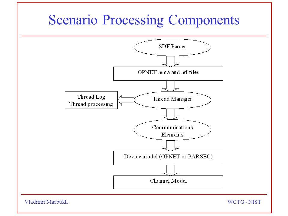 Vladimir MarbukhWCTG - NIST Scenario Processing Components