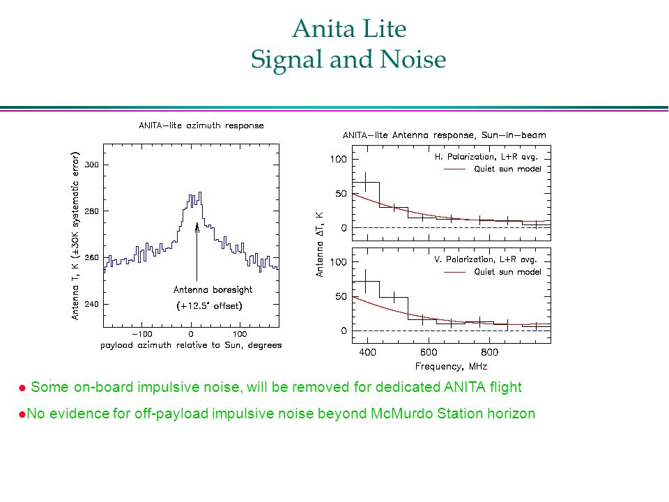 Anita Lite Signal and Noise l Some on-board impulsive noise, will be removed for dedicated ANITA flight l No evidence for off-payload impulsive noise beyond McMurdo Station horizon