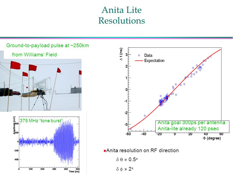 Anita Lite Resolutions Ground-to-payload pulse at ~250km from Williams' Field Anita goal 300ps per antenna Anita-lite already 120 psec l Anita resolution on RF direction   » 0.5 ±   » 2 ± 375 MHz tone burst
