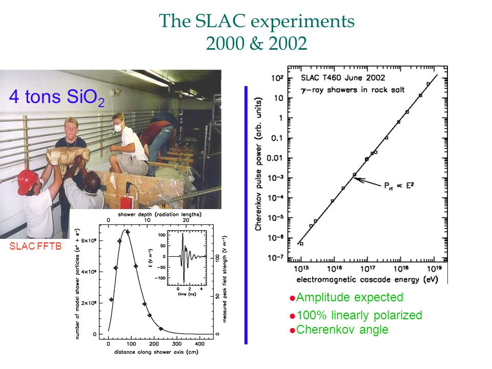 The SLAC experiments 2000 & tons SiO 2 l Amplitude expected l 100% linearly polarized l Cherenkov angle SLAC FFTB