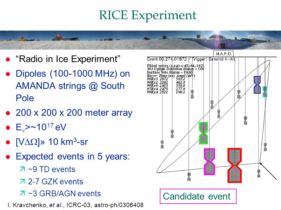 RICE Experiment l Radio in Ice Experiment l Dipoles ( MHz) on AMANDA South Pole l 200 x 200 x 200 meter array l E >~10 17 eV [V  ]» 10 km 3 -sr l Expected events in 5 years: ä~9 TD events ä2-7 GZK events ä~3 GRB/AGN events Candidate event I.