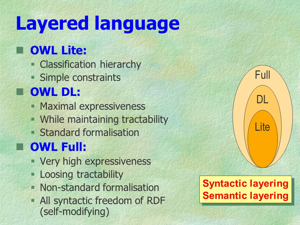 Layered language OWL Lite:  Classification hierarchy  Simple constraints OWL DL:  Maximal expressiveness  While maintaining tractability  Standard formalisation OWL Full:  Very high expressiveness  Loosing tractability  Non-standard formalisation  All syntactic freedom of RDF (self-modifying) Syntactic layering Semantic layering Syntactic layering Semantic layering Full DL Lite