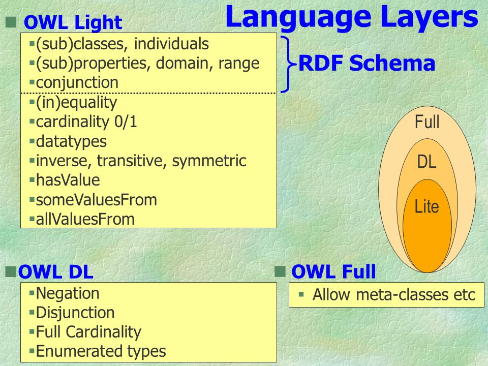 Language Layers Full DL Lite OWL Full  Allow meta-classes etc OWL DL  Negation  Disjunction  Full Cardinality  Enumerated types OWL Light  (sub)classes, individuals  (sub)properties, domain, range  conjunction  (in)equality  cardinality 0/1  datatypes  inverse, transitive, symmetric  hasValue  someValuesFrom  allValuesFrom RDF Schema