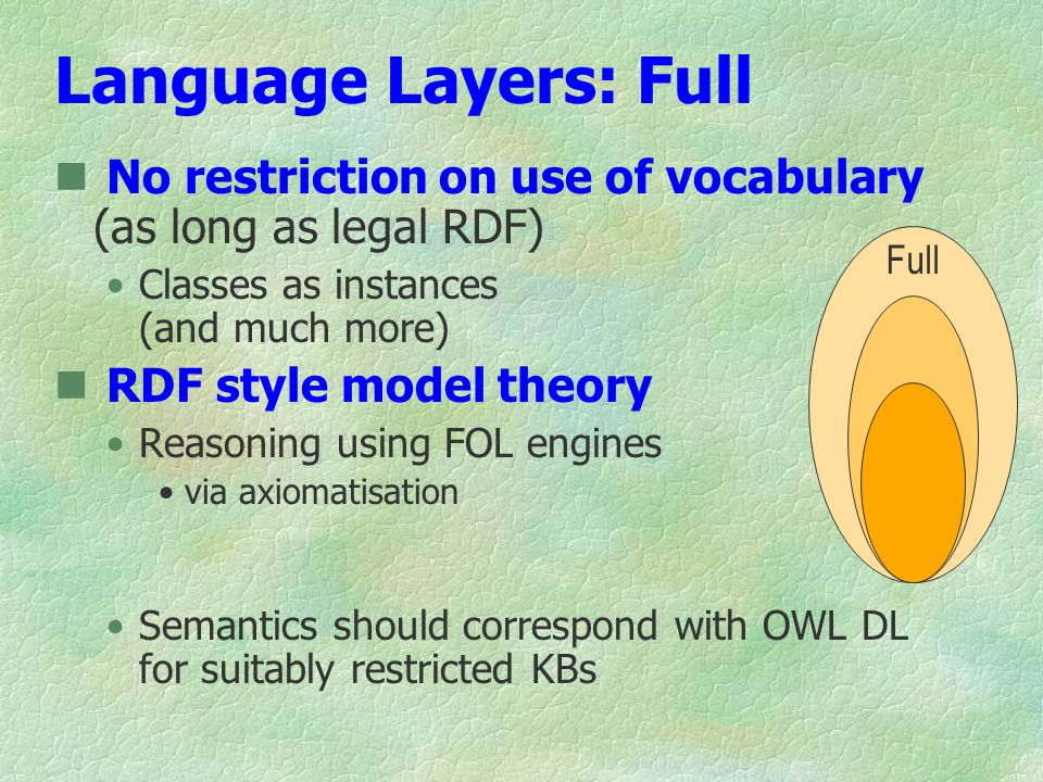 Language Layers: Full No restriction on use of vocabulary (as long as legal RDF) Classes as instances (and much more) RDF style model theory Reasoning using FOL engines via axiomatisation Semantics should correspond with OWL DL for suitably restricted KBs Full
