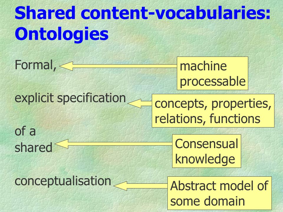Shared content-vocabularies: Ontologies Formal, explicit specification of a shared conceptualisation Abstract model of some domain Consensual knowledge concepts, properties, relations, functions machine processable