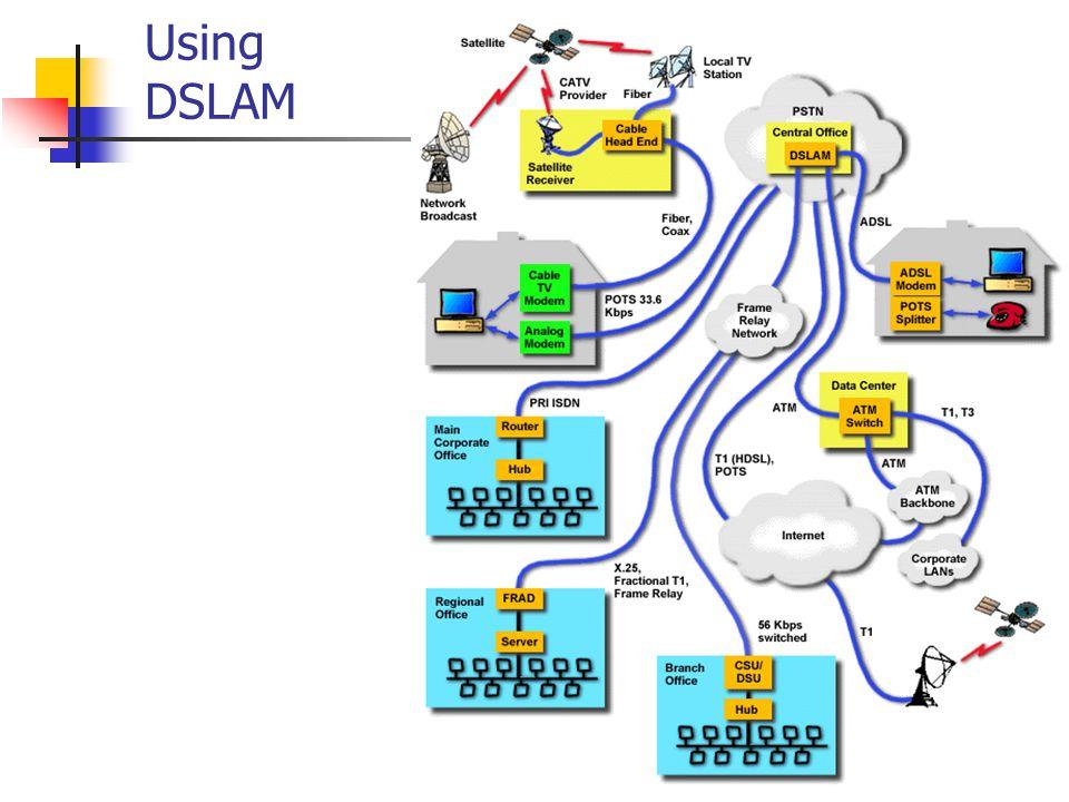 11 Using DSLAM
