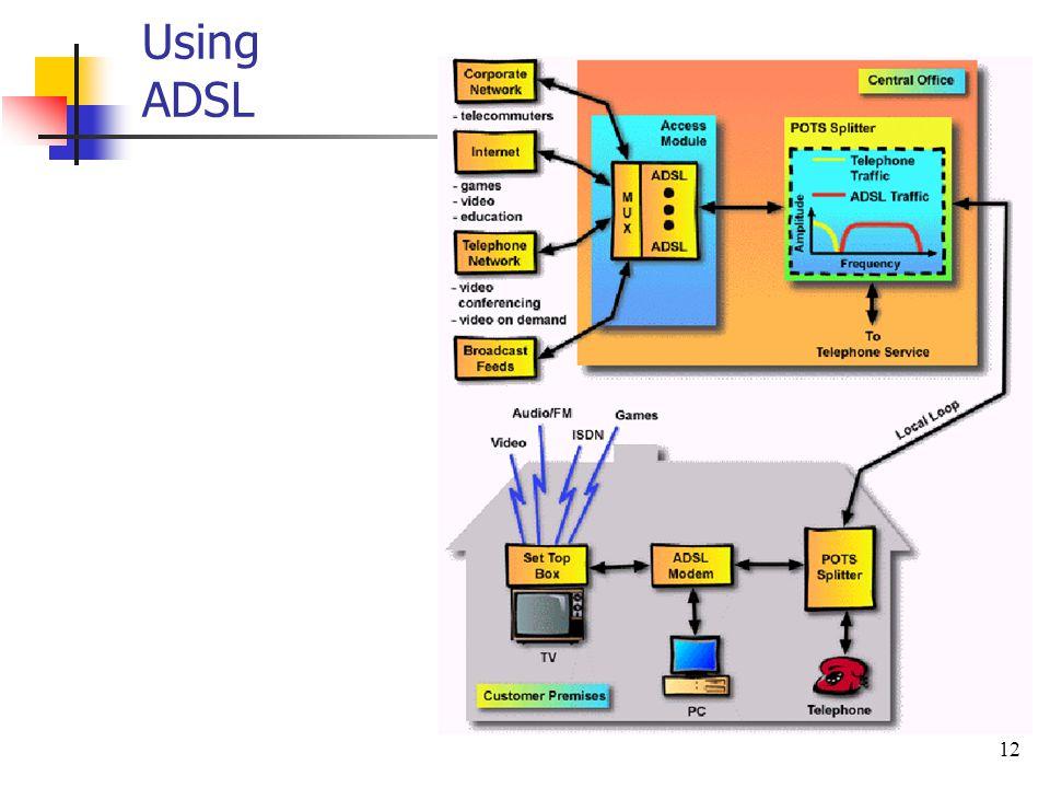 12 Using ADSL