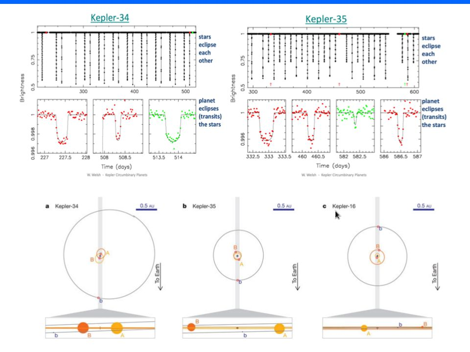 4 ✷ LITE - timing of pulses, eclipses or pulsations ✷ timing variations of eclipses of the binary system orbited by a substellar body due to the finite velocity of light ✷ enables determination of the orbital parameters similar to spectroscopic elements ✷ sensitive to long-period objects ✷ the exoplanet encyclopedia lists (as of September 15, 2012) 14 planetary systems (16 planets/4 multiple planetary systems) detected by timing.
