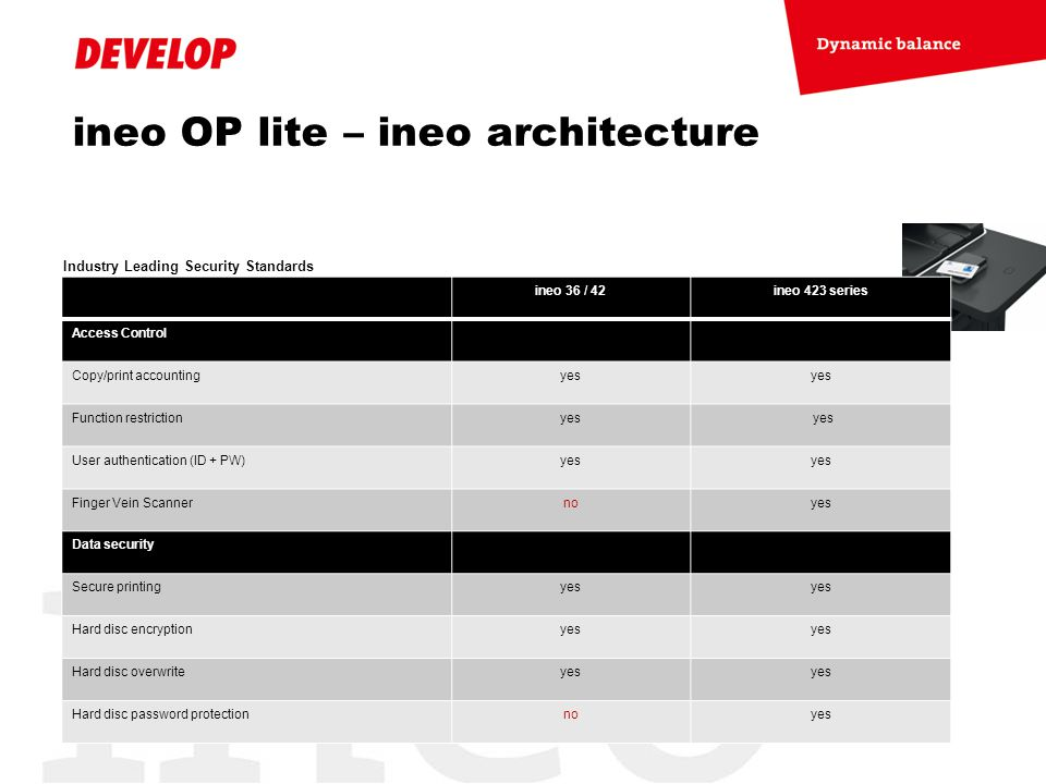 ineo OP lite – ineo architecture Industry Leading Security Standards ineo 36 / 42ineo 423 series Access Control Copy/print accountingyes Function rest