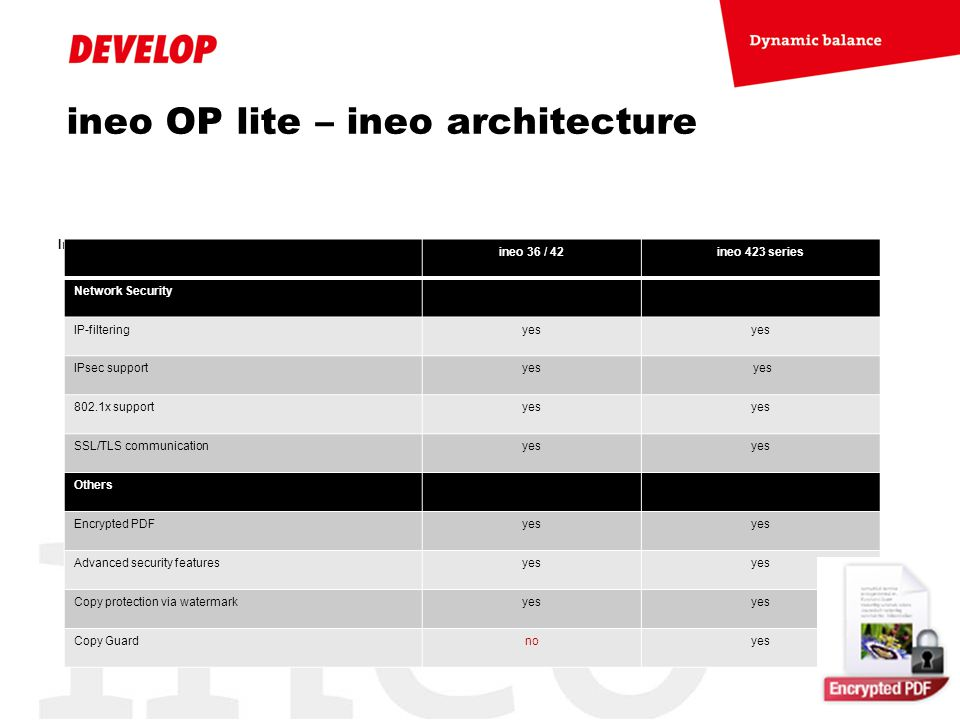 ineo OP lite – ineo architecture Industry Leading Security Standards ineo 36 / 42ineo 423 series Network Security IP-filteringyes IPsec supportyes 802