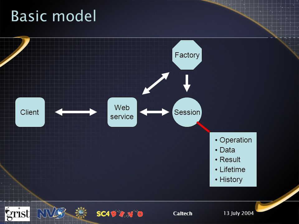 13 July 2004 Caltech Operation Data Result Lifetime History Basic model Web service Client Factory Session