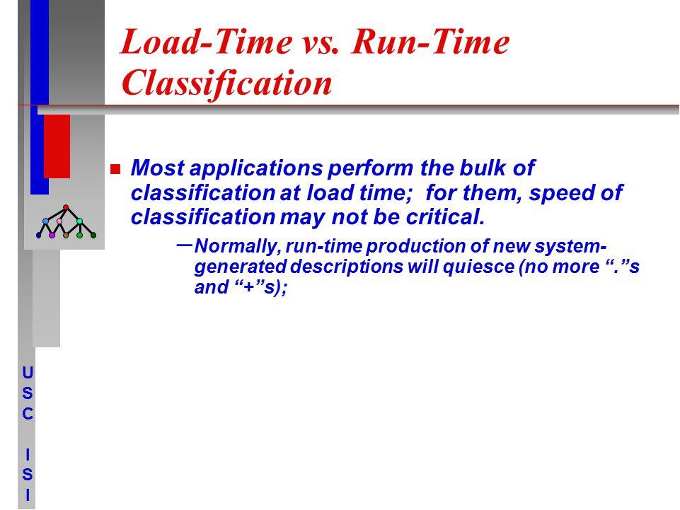 USCISIUSCISI Load-Time vs.