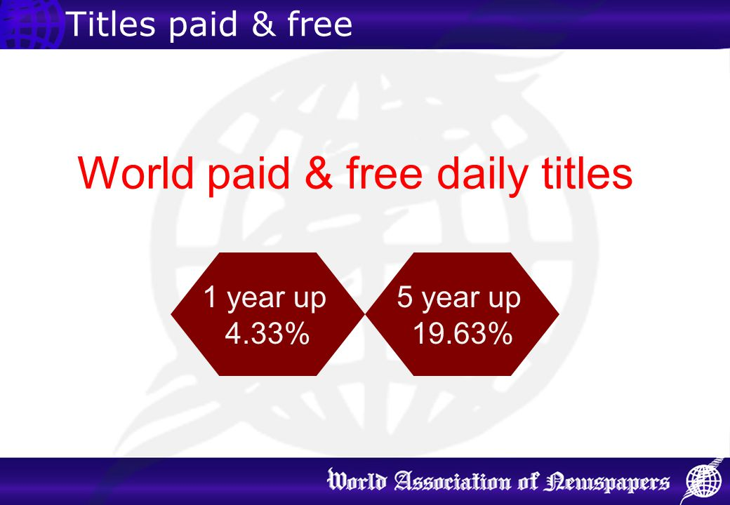 Titles paid & free World paid & free daily titles 1 year up 4.33% 5 year up 19.63%