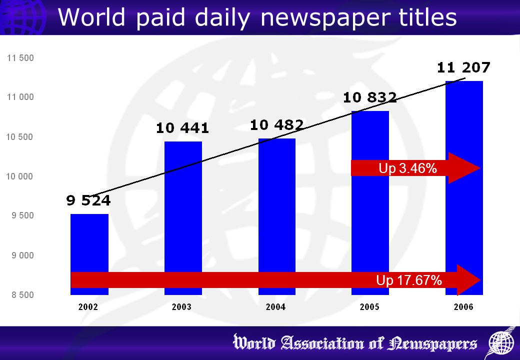 World paid daily newspaper titles Up 3.46% Up 17.67%
