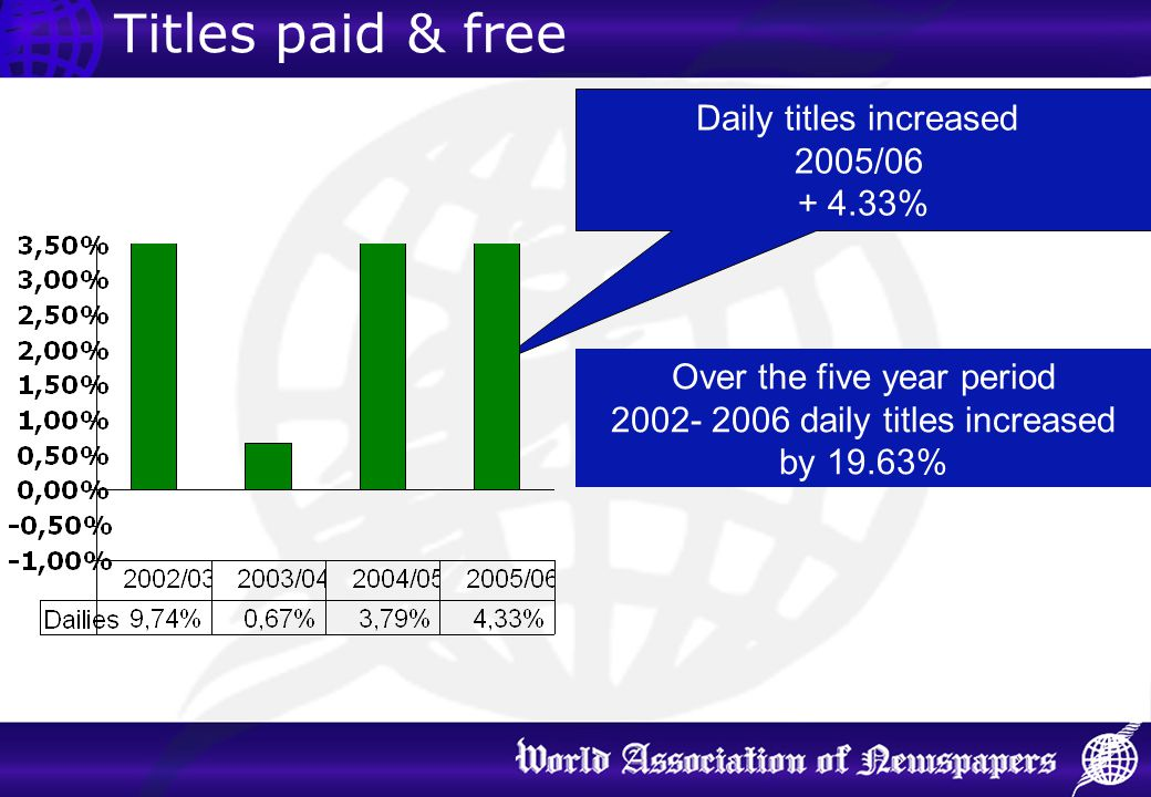 Titles paid & free Daily titles increased 2005/06 + 4.33% Over the five year period 2002- 2006 daily titles increased by 19.63%