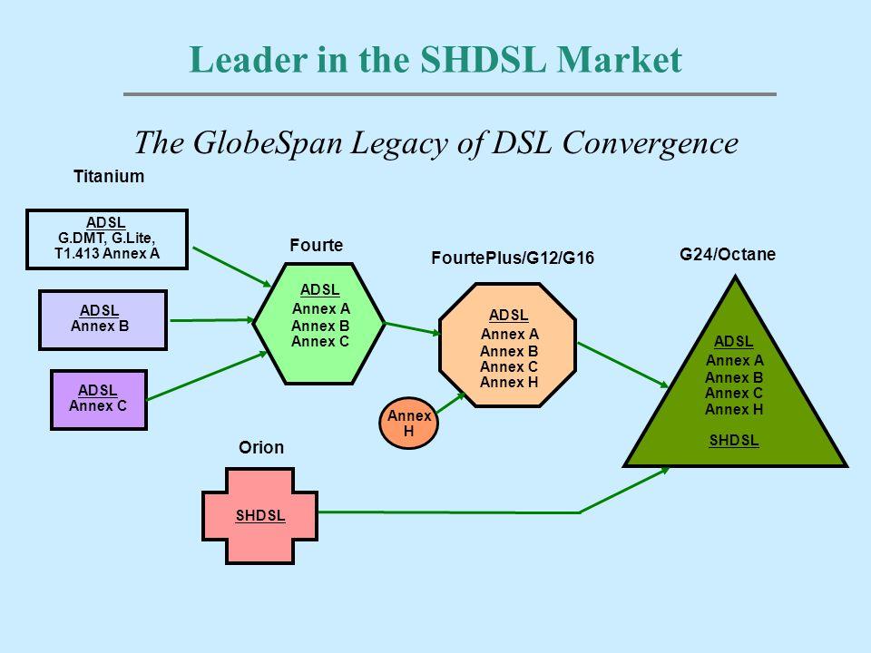 Leader in the SHDSL Market The GlobeSpan Legacy of DSL Convergence ADSL G.DMT, G.Lite, T1.413 Annex A ADSL Annex B ADSL Annex C ADSL Annex A Annex B Annex C Annex H SHDSL ADSL Annex A Annex B Annex C Annex H SHDSL Titanium FourtePlus/G12/G16 G24/Octane Orion ADSL Annex A Annex B Annex C Fourte Annex H