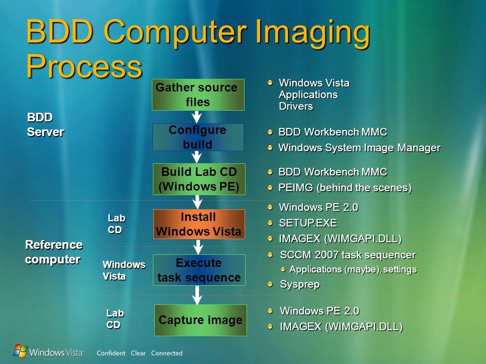 Gather source files Install Windows Vista Configure build Windows Vista Applications Drivers Execute task sequence BDD Workbench MMC Windows System Im