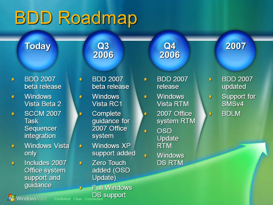 Q32006Q420062007Today BDD 2007 beta release Windows Vista Beta 2 SCCM 2007 Task Sequencer integration Windows Vista only Includes 2007 Office system support and guidance BDD 2007 beta release Windows Vista RC1 Complete guidance for 2007 Office system Windows XP support added Zero Touch added (OSD Update) Full Windows DS support BDD 2007 release Windows Vista RTM 2007 Office system RTM OSD Update RTM Windows DS RTM BDD 2007 updated Support for SMSv4 BDLM BDD Roadmap