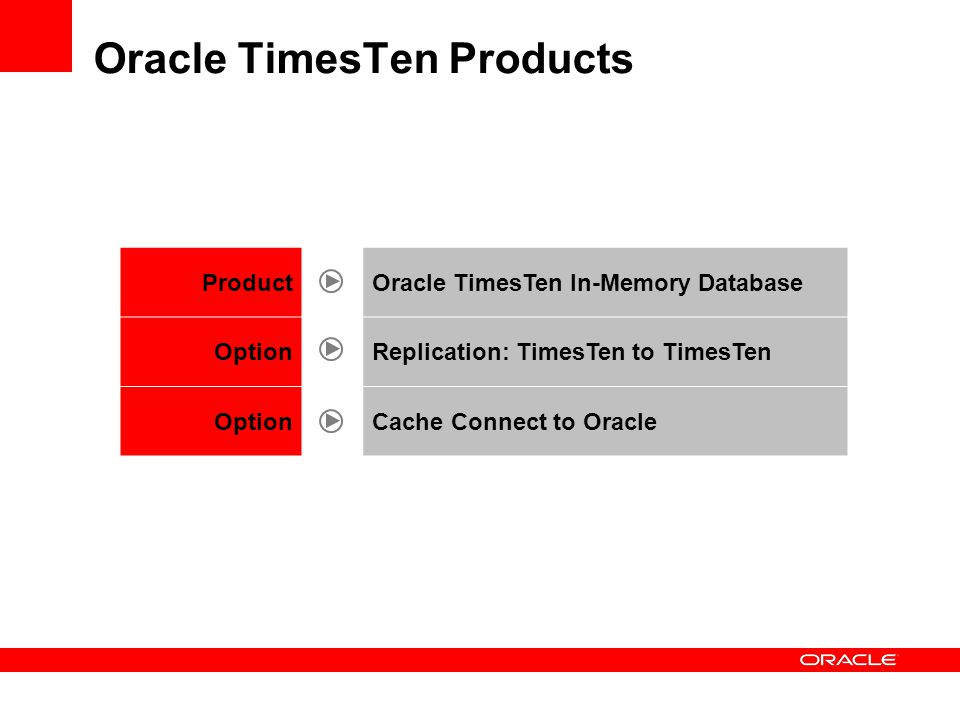 Oracle TimesTen Products ProductOracle TimesTen In-Memory Database OptionReplication: TimesTen to TimesTen OptionCache Connect to Oracle