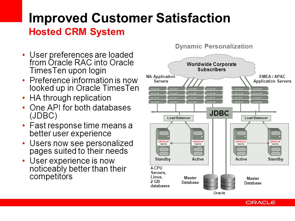 Improved Customer Satisfaction Hosted CRM System Dynamic Personalization Load Balancer ActiveStandby Active NA Application Servers EMEA / APAC Applica