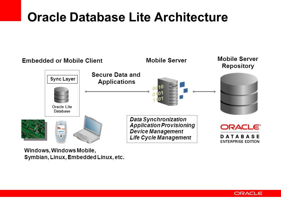 Oracle Database Lite Architecture Sync Layer Oracle Lite Database Embedded or Mobile Client Mobile Server Secure Data and Applications Data Synchroniz