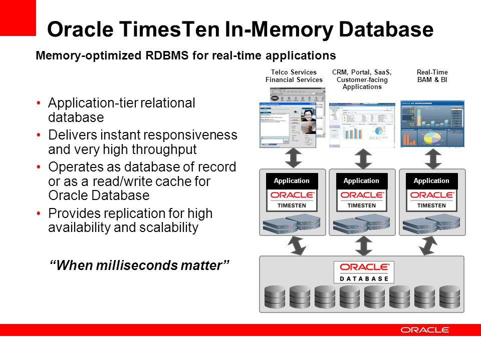 Oracle TimesTen In-Memory Database Application-tier relational database Delivers instant responsiveness and very high throughput Operates as database