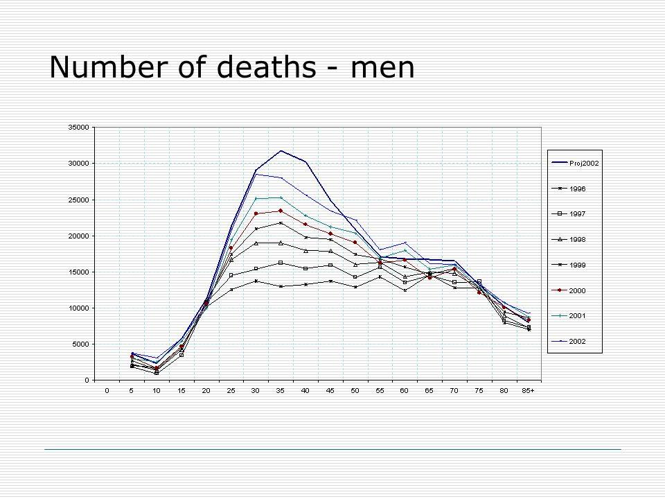 Number of deaths - men