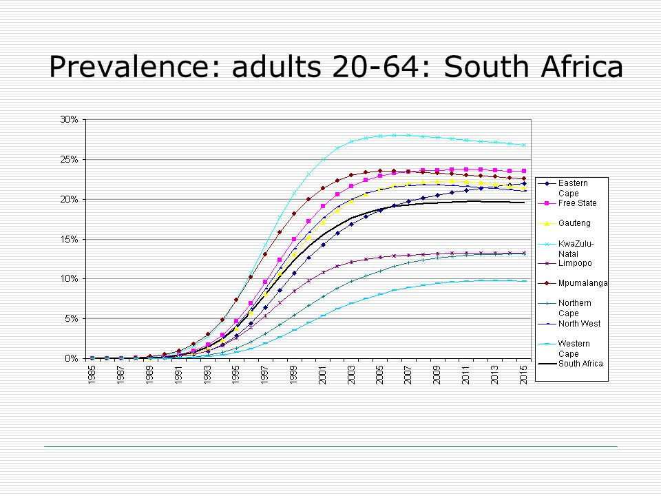Prevalence: adults 20-64: South Africa