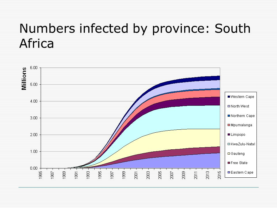 Numbers infected by province: South Africa