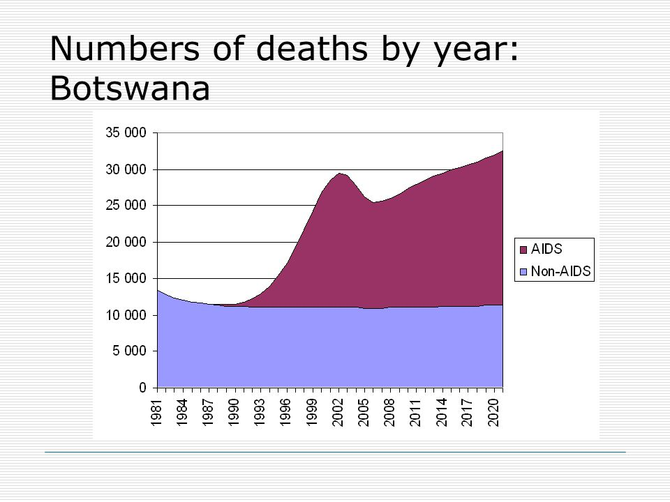 Numbers of deaths by year: Botswana