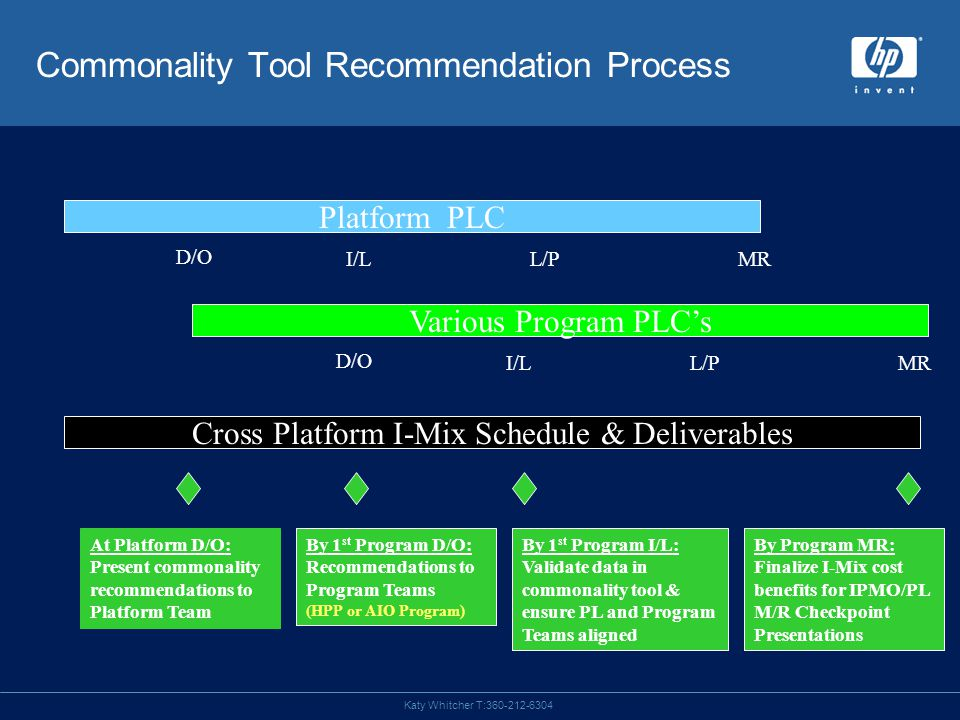 Katy Whitcher T:360-212-6304 Platform PLC Various Program PLC's Cross Platform I-Mix Schedule & Deliverables D/O I/LL/PMR D/O I/LL/PMR At Platform D/O: Present commonality recommendations to Platform Team By 1 st Program D/O: Recommendations to Program Teams (HPP or AIO Program) By 1 st Program I/L: Validate data in commonality tool & ensure PL and Program Teams aligned By Program MR: Finalize I-Mix cost benefits for IPMO/PL M/R Checkpoint Presentations Commonality Tool Recommendation Process