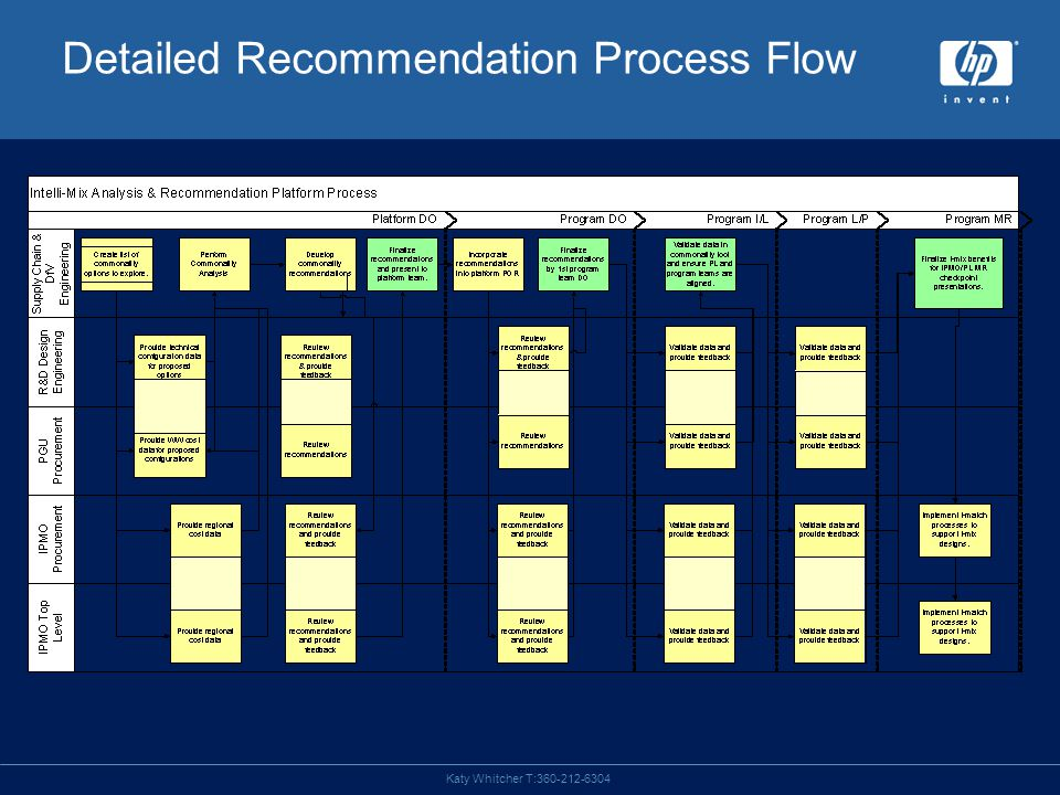 Katy Whitcher T:360-212-6304 Detailed Recommendation Process Flow