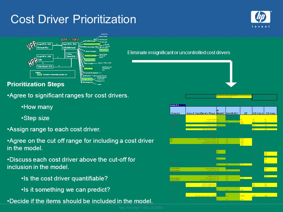 Katy Whitcher T:360-212-6304 Cost Driver Prioritization Prioritization Steps Agree to significant ranges for cost drivers.