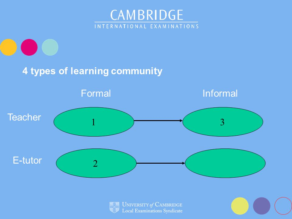 4 types of learning community 13 FormalInformal Teacher E-tutor 2