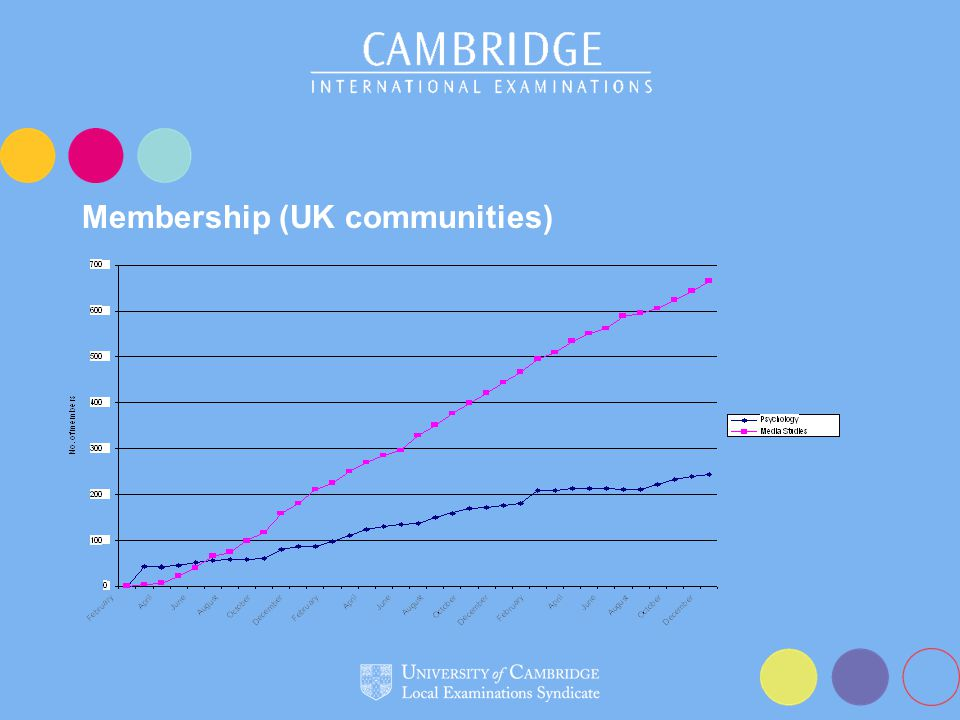 Membership (UK communities)