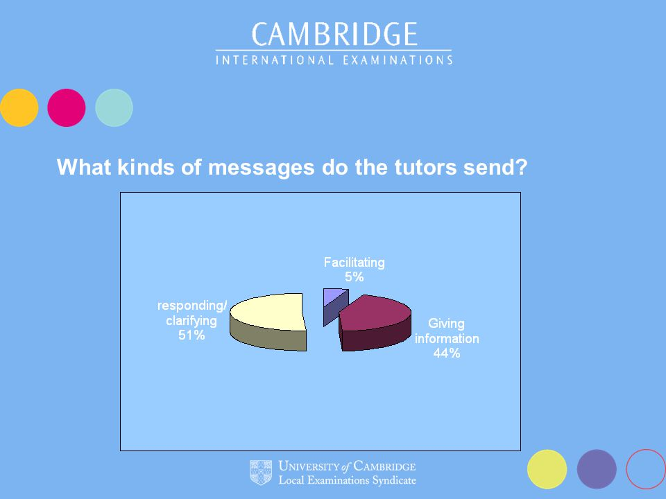 What kinds of messages do the tutors send