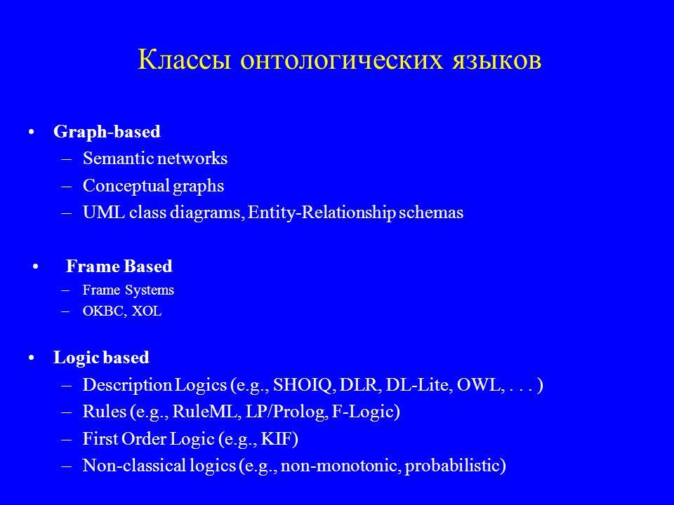 Классы онтологических языков Graph-based –Semantic networks –Conceptual graphs –UML class diagrams, Entity-Relationship schemas Frame Based –Frame Systems –OKBC, XOL Logic based –Description Logics (e.g., SHOIQ, DLR, DL-Lite, OWL,...