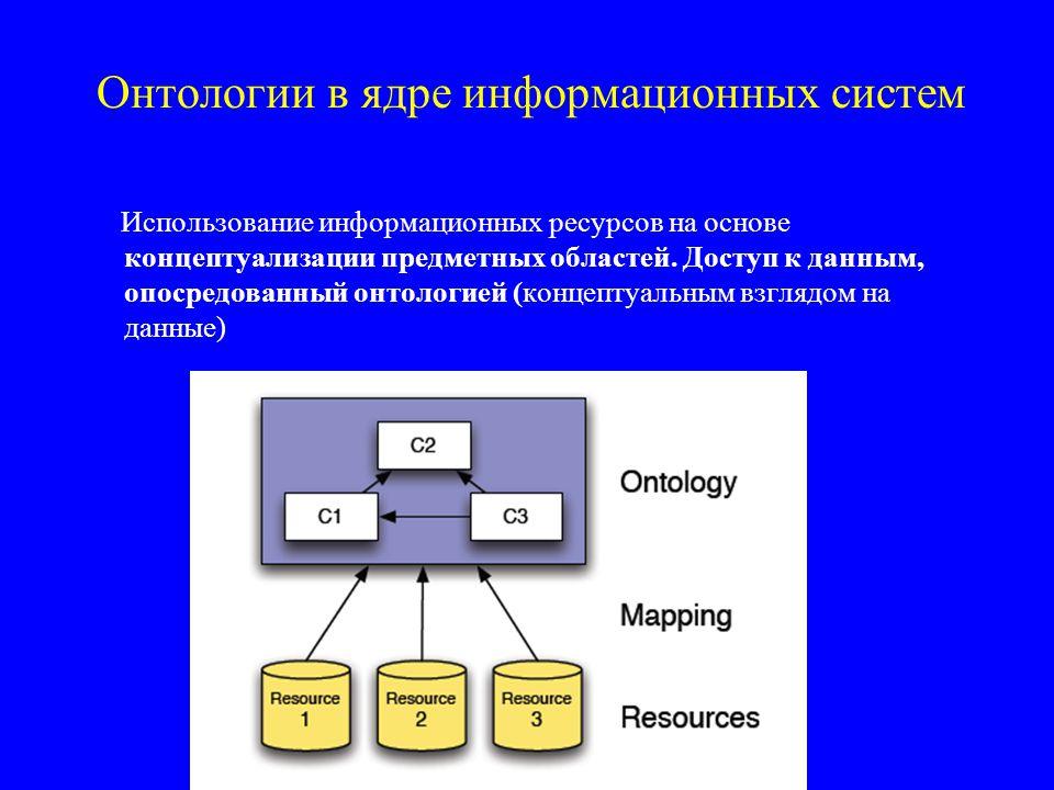 Онтологии в ядре информационных систем Использование информационных ресурсов на основе концептуализации предметных областей.