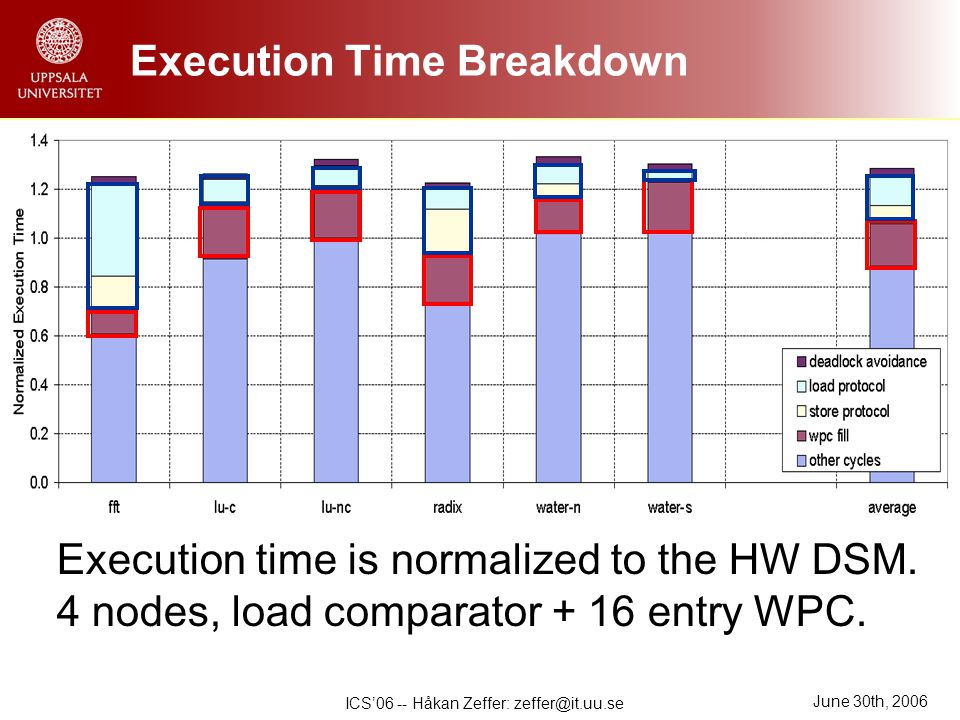 June 30th, 2006 ICS'06 -- Håkan Zeffer: zeffer@it.uu.se Execution Time Breakdown Execution time is normalized to the HW DSM.