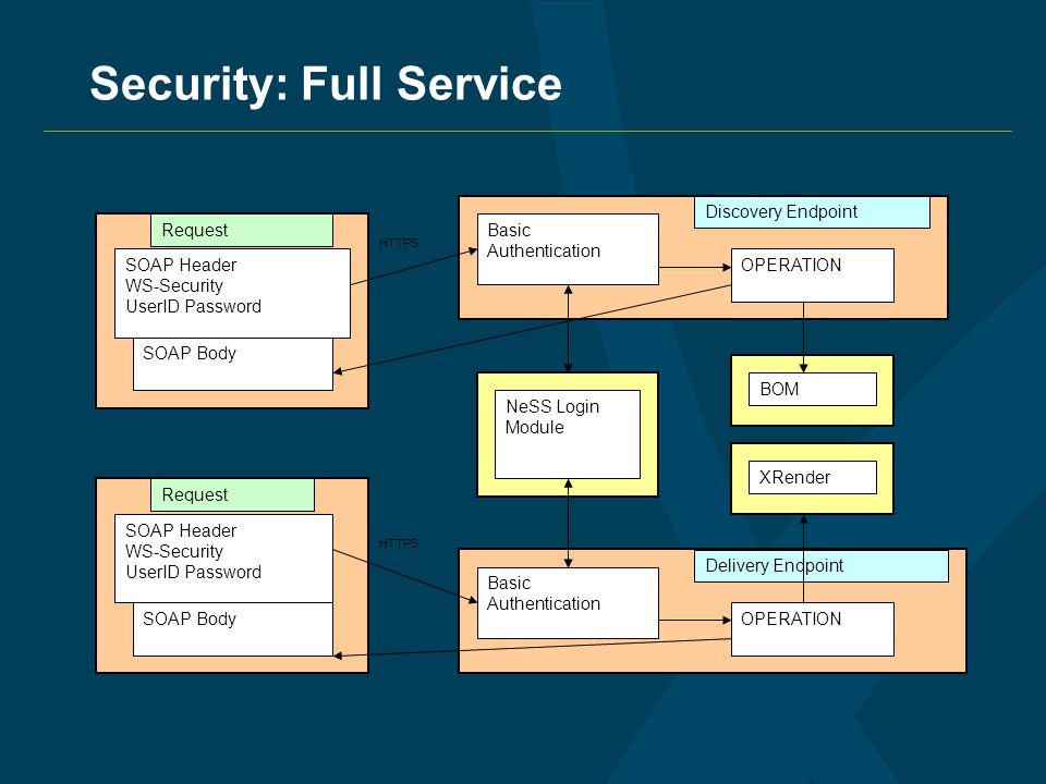 Security: Full Service Discovery Endpoint Delivery Endpoint SOAP Header WS-Security UserID Password SOAP Body SOAP Header WS-Security UserID Password Basic Authentication Basic Authentication NeSS Login Module BOM XRender OPERATION Request HTTPS