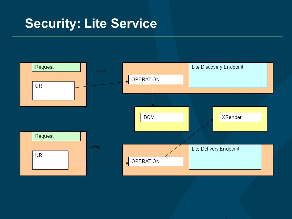 Security: Lite Service URI Lite Discovery Endpoint Lite Delivery Endpoint OPERATION BOMXRender Request HTTPS