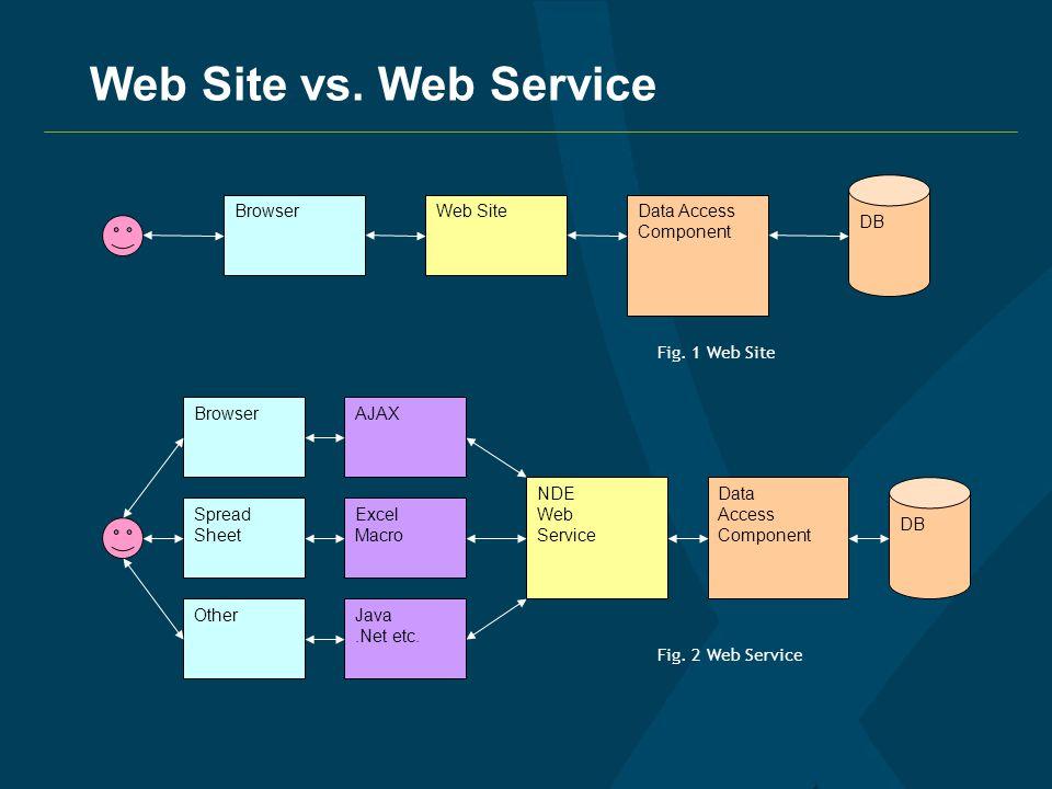 Web Site vs.