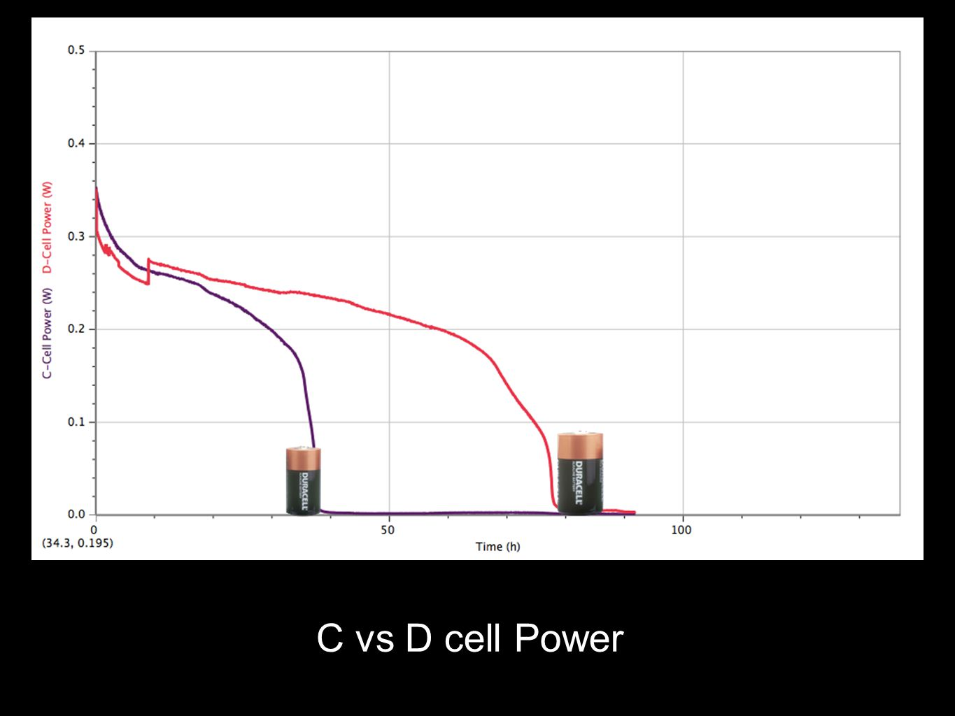 C vs D cell Power