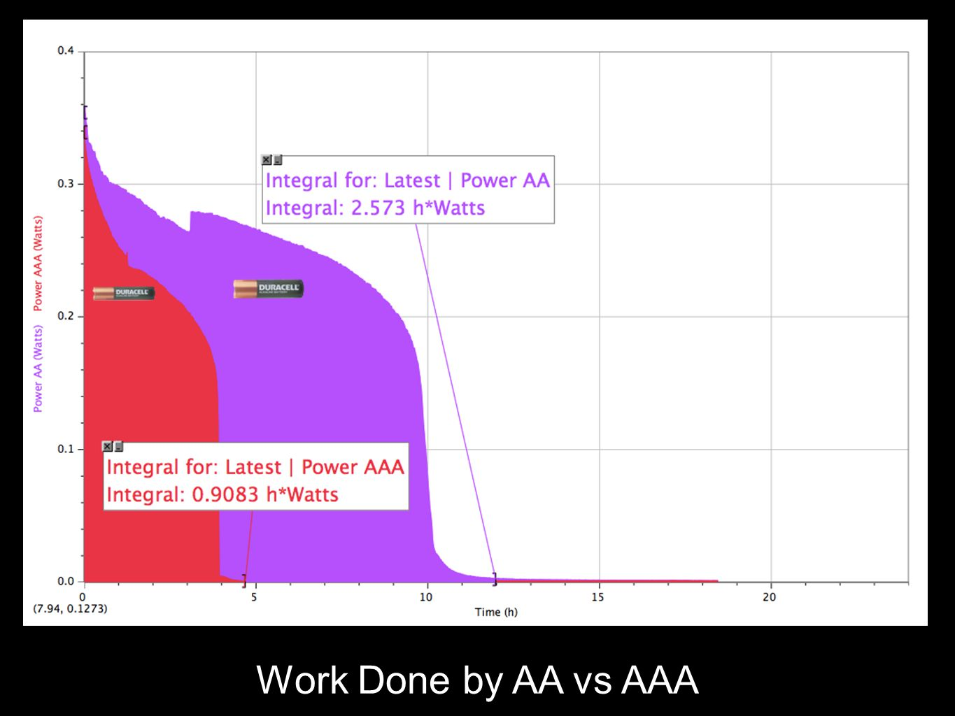 Work Done by AA vs AAA