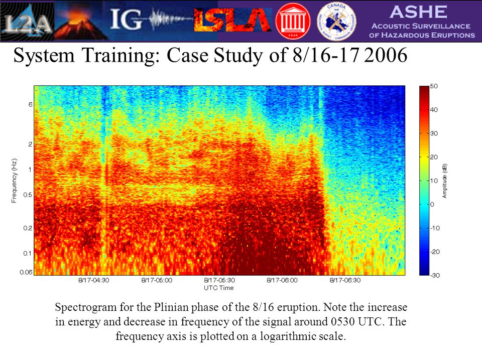 System Training: Case Study of 8/16-17 2006 Spectrogram for the Plinian phase of the 8/16 eruption.